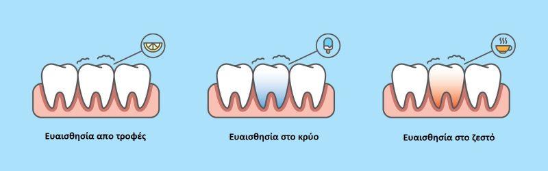 ευαισθησια στα δοντια